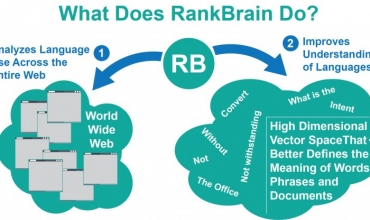 How Rankbrain is analysing page relevance