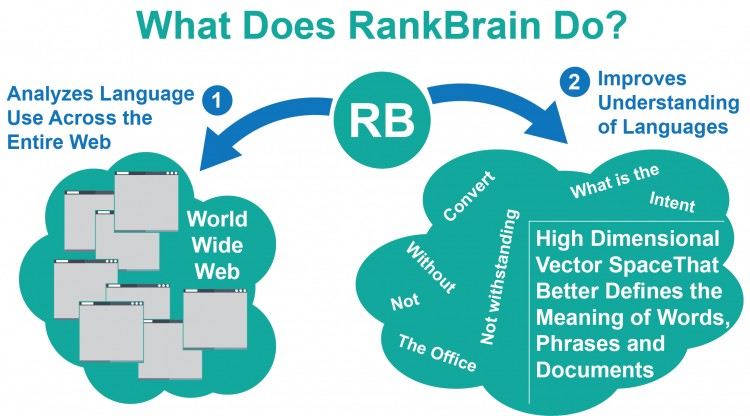 Rankbrain is analyzing for page relevance