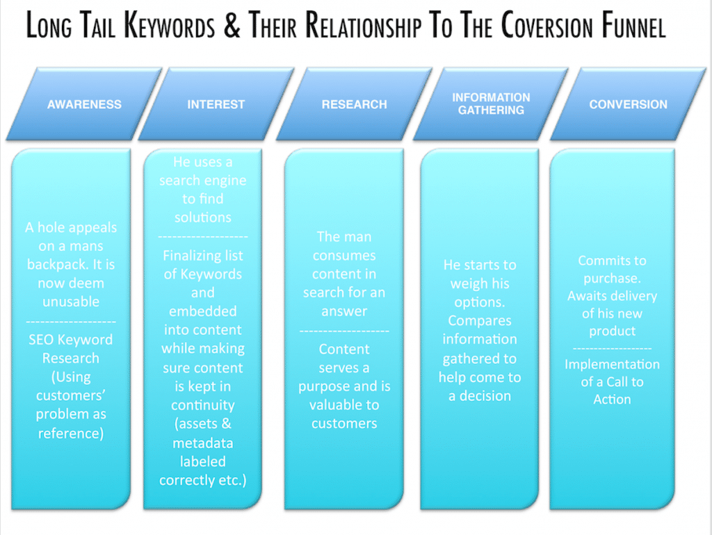 Long Tail Keywords & Conversion Melbourne SEO