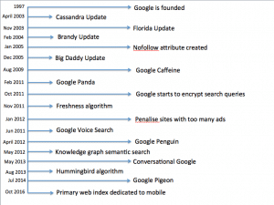 Google Updates Timeline Melbourne SEO Agency what Google wants