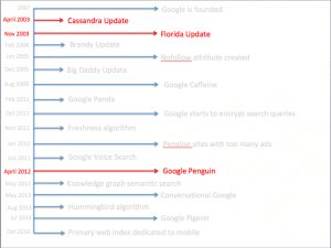 links updates what Google wants | SEO Company Melbourne