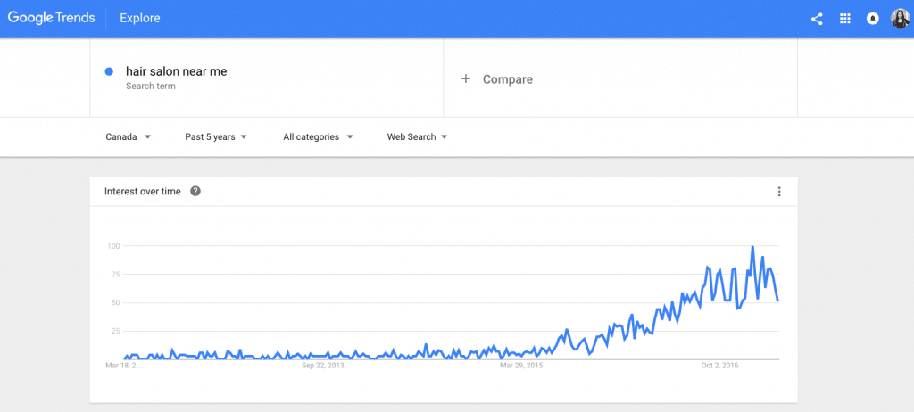 Google Trends Melbourne Search Engine Optimisation