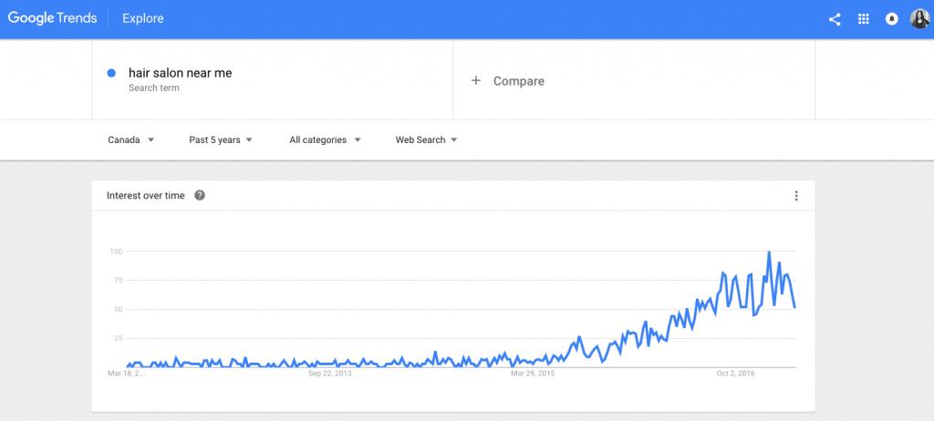SEO Melbourne Google Trends