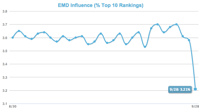 EMD Influence SEO Melbourne Exact Match Domains Bias vs ethical brand building practices