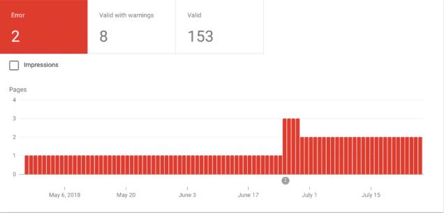 Errors Melbourne Search Engine Optimisation | Melbourne Agency SEO