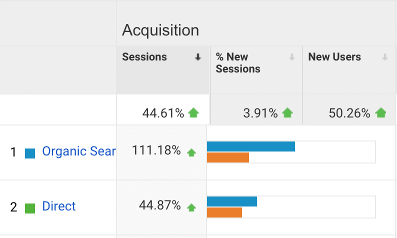 Acquisition SEO case