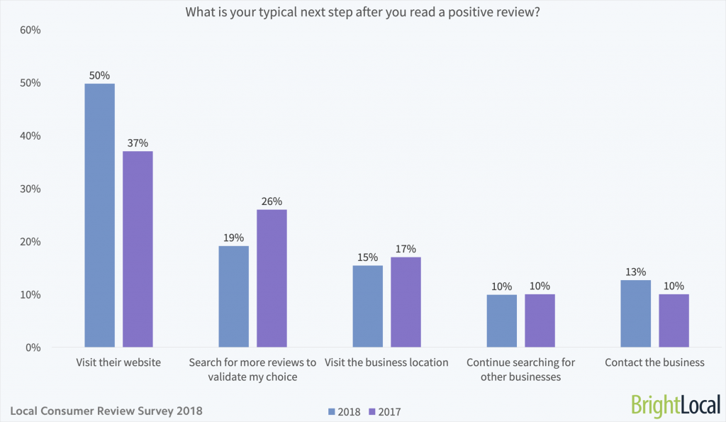 Chart displaying the statistics of what users do after reading reviews on Google