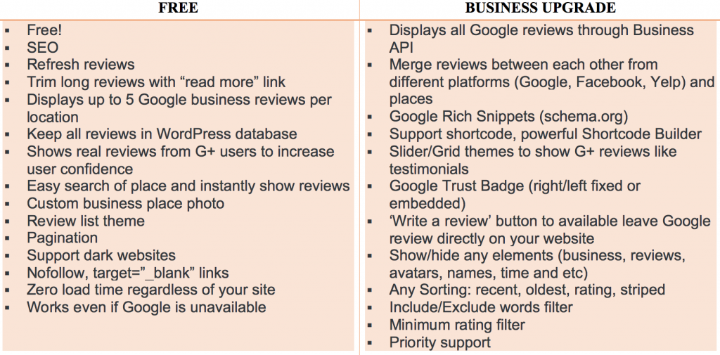 This table lays out the features of both the free version and the business version of the Google Reviews plugin for WordPress.