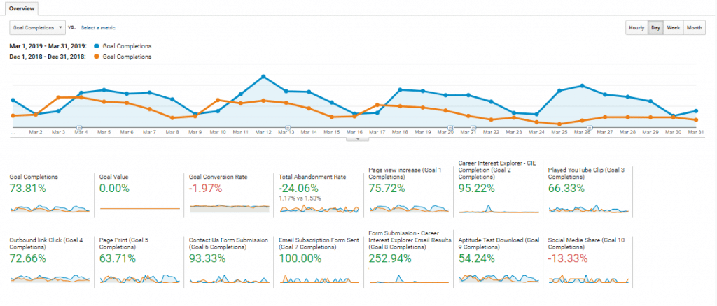 AApathways case study - Goal completions - SEO Melbourne