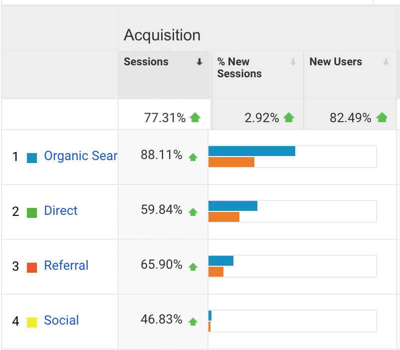 case study acquisition SEO