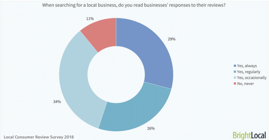 This chart shows the percentage of consumers that read business' responses to customer reviews.