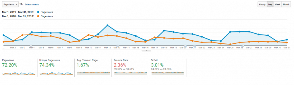 case study SEO page views
