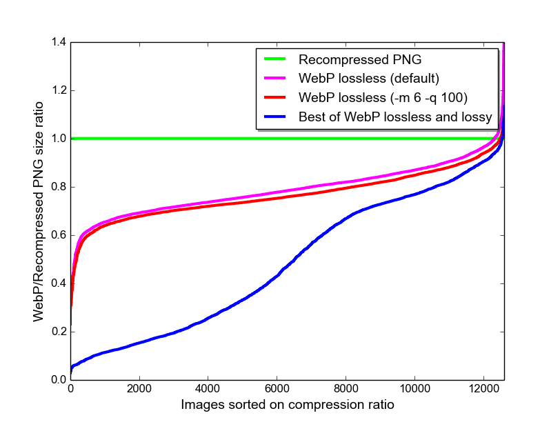 WebP Image Format Google study