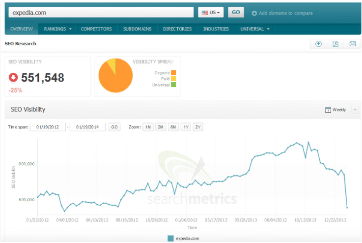 Expedia SEO Visibility graph 2014 Melbourne Search Engine Optimisation | SEO Agency Melbourne