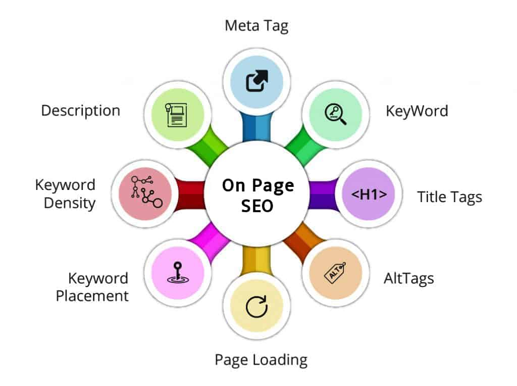 importance of on page elements for website migration - Melbourne SEO Company