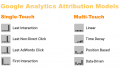 What Is Attribution Modeling And Which Model Should I Use?