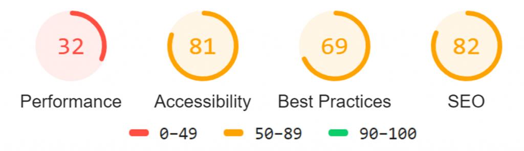 Core Web Vitals Score