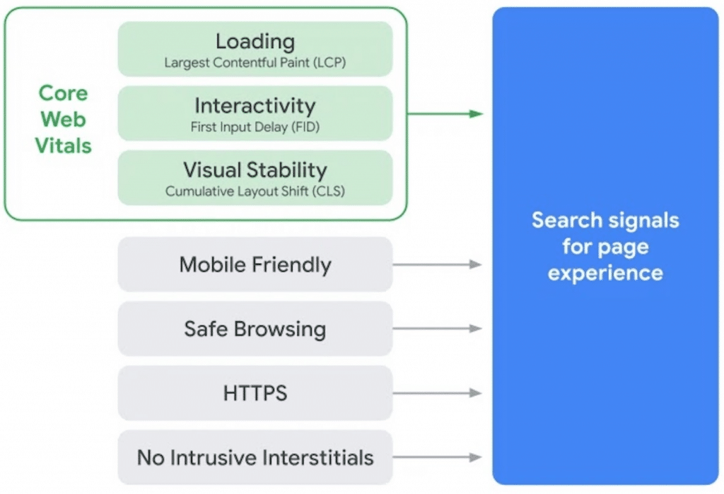 Loading  Largest Contentful Paint (LCP)  Core  Interactivity  Web  First Input Delay (FID)  Vitals  Visual Stability  Cumulative Layout Shift (CLS)  Mobile Friendly  Safe Browsing  H-rrps  No Intrusive Interstitials  Search signals  for page  experience
